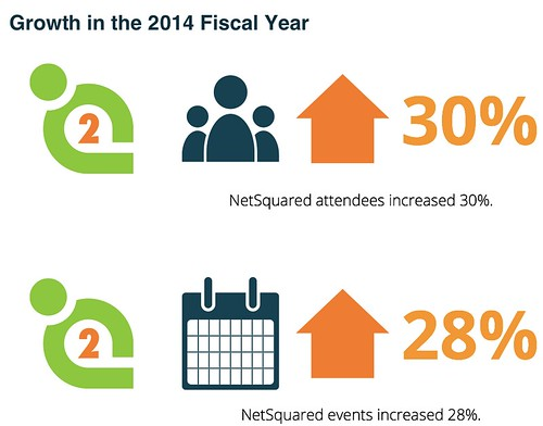 NetSquared FY14 stats from Global Media newsletter