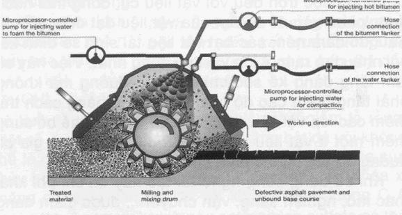 Ban hành Quy định kỹ thuật về thiết kế, thi công và nghiệm thu lớp tái sinh nguội tại chỗ bằng bitum bọt và xi măng trong kết cấu áo đường ô tô