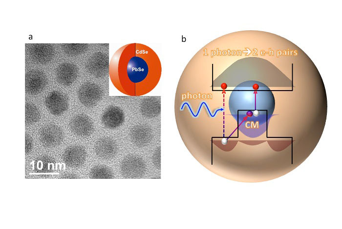 Core/shell PbSe/CdSe quantum dots (a) and a carrier multiplication (CM) pathway (b) in these nano structures.  (a) Transmission electron microscopy image of thick-shell PbSe/CdSe quantum dots developed for this study. (b) A hot hole generated in the shell via absorption of a photon collides with a core-localized valence-band electron, promoting it across the energy-gap, which generates a second electron-hole pair. In thick-shell PbSe/CdSe quantum dots this process is enhanced due to slow relaxation of shell-localized holes into the core.