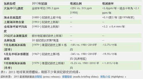 2013 地球氣候總體檢,刷新不少氣候紀錄史的成績。圖片來源:低碳生活部落格。