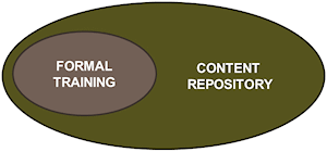 Formal training complemented by a content repository