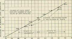 """Image from page 607 of """"The Bell System technical journal"""" (1922)"""