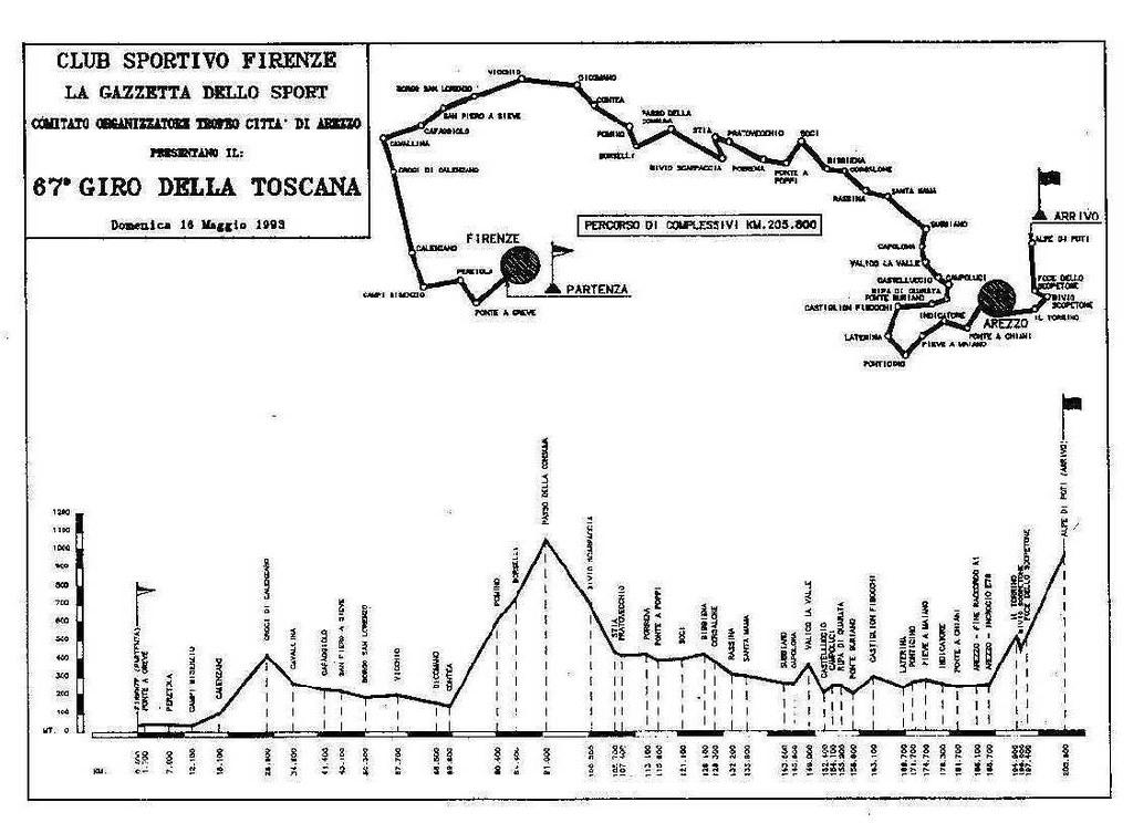67° Giro di Toscana 1993