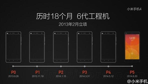 Выход Xiaomi Mi 5