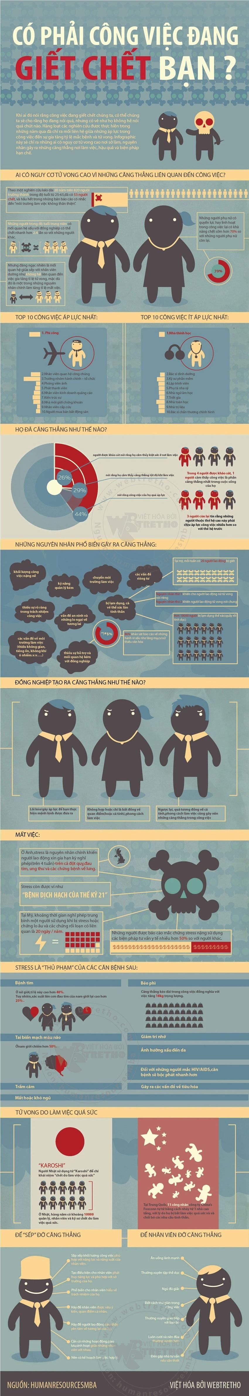 Infographic - Áp Lực Công Việc