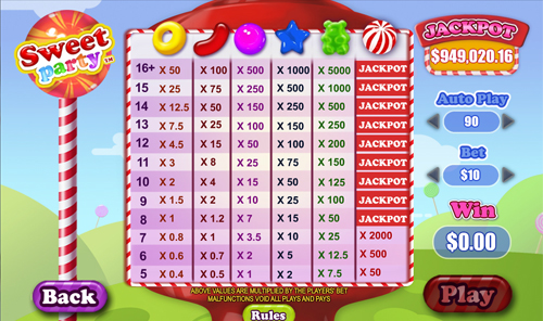 free Sweet Party payouts