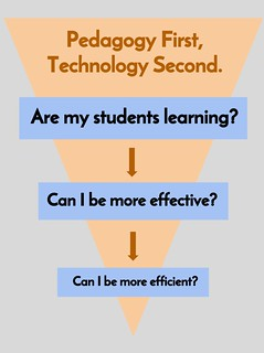 Inverse Hierarchy of Instructional Technology Needs