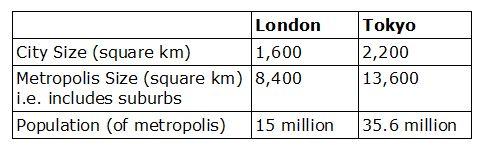tokyo london stats