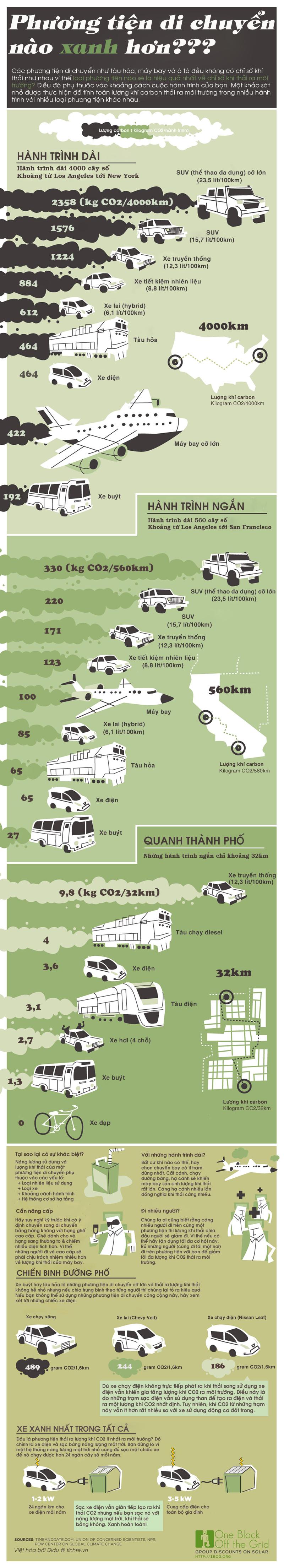 Infographic - Phương Tiện Nào Thân Thiện Với Môi Trường Hơn