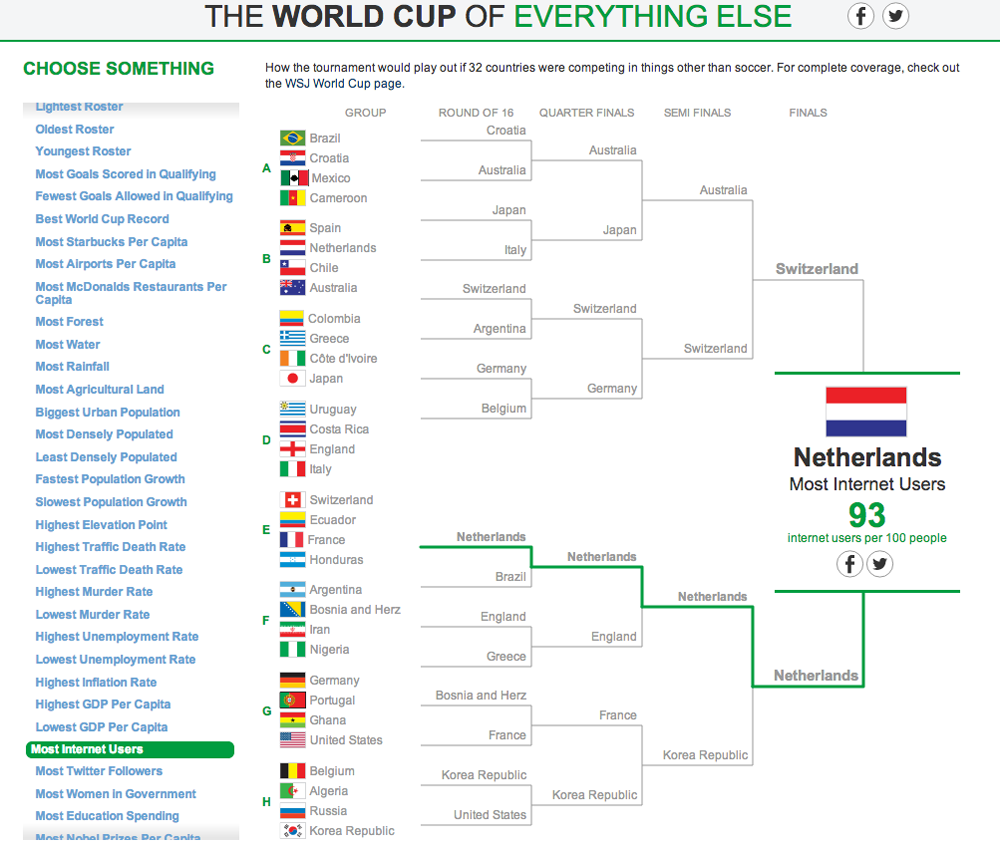 The World Cup of Everything Else 10