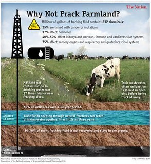 Fracking for Oil and Gas under Farmland - pollutes the groundwater and soil