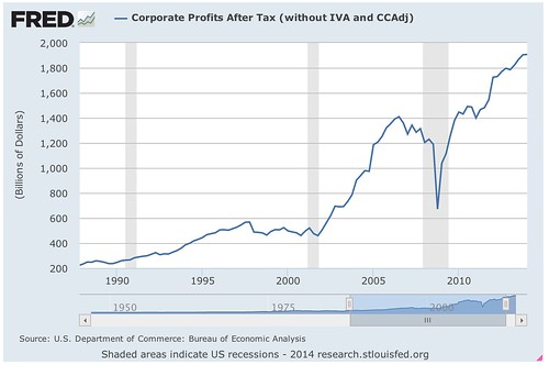 Corporate_Profits_After_Tax__without_IVA_and_CCAdj__-_FRED_-_St__Louis_Fed