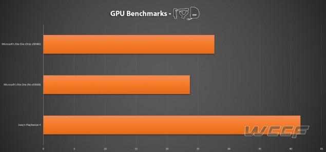 PS4 vs Xbox One GPU Comparison