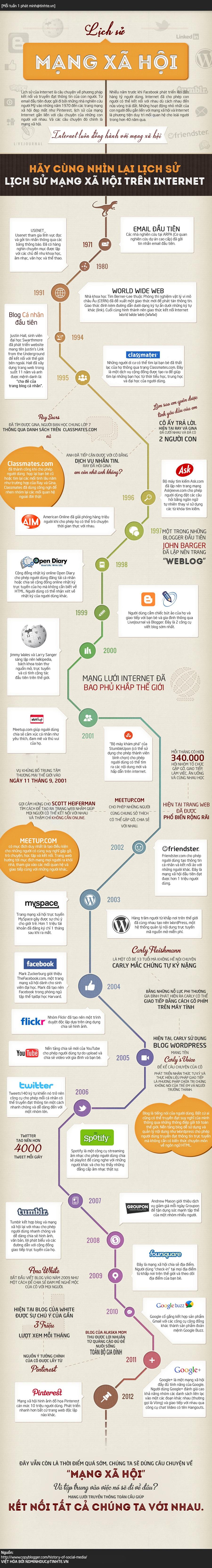 Infographic - Lịch sử phát triển của Mạng Xã HỘi
