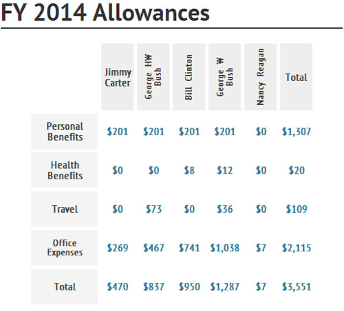 FY2014 Former Presidents Benefits