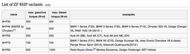 ZF8 max torque limits? - 2Addicts | BMW 2-Series forum