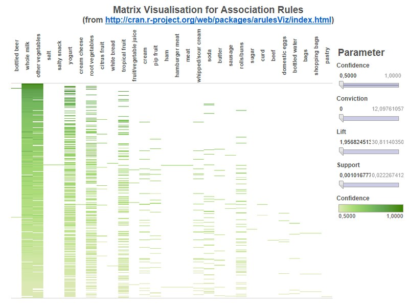 Dashboard showing the matrix based visualization