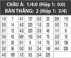01h00 ngày 24/8: Nice vs Bordeaux1