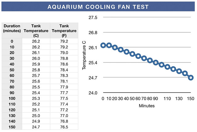 evaporative cooling test on an aquarium table