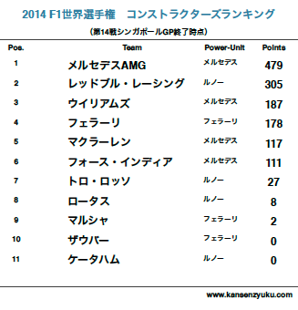 2014F1コンストラクターズランキング(第14戦終了時点)