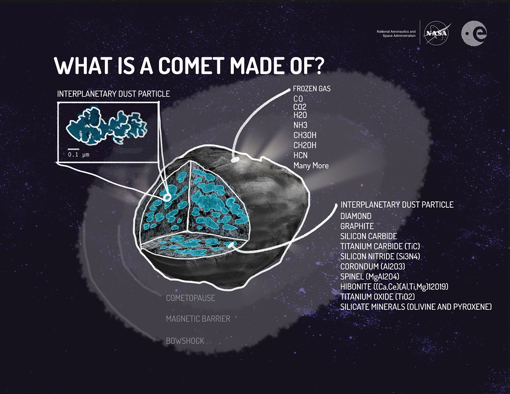 Comet make of infographic