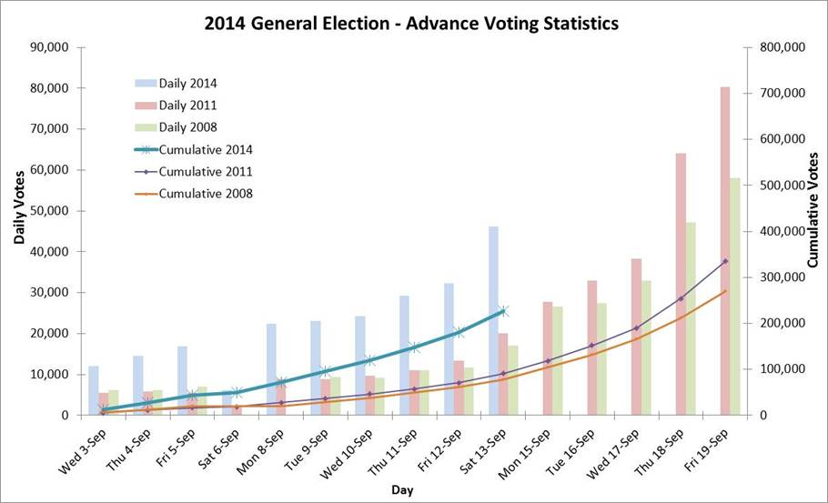 advance_voting_stats_15_09