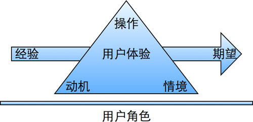 MACUEE模型
