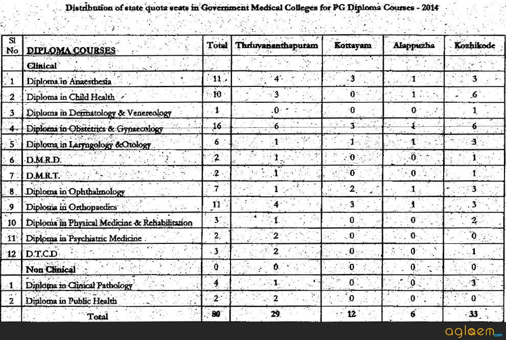 Kerala PG Medical Courses   kerala cee  Image