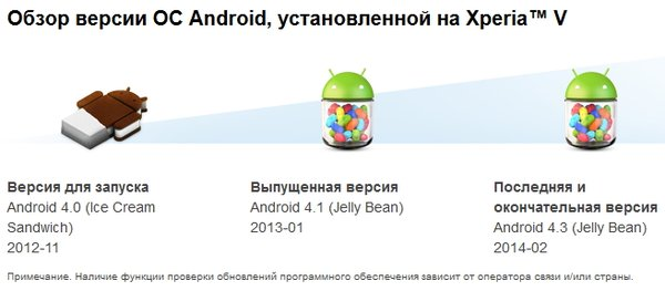 Android 4.4 для Xperia V, T и ТХ