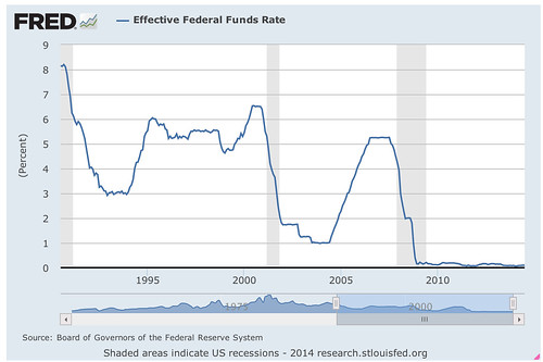 Banners_and_Alerts_and_Effective_Federal_Funds_Rate_-_FRED_-_St__Louis_Fed