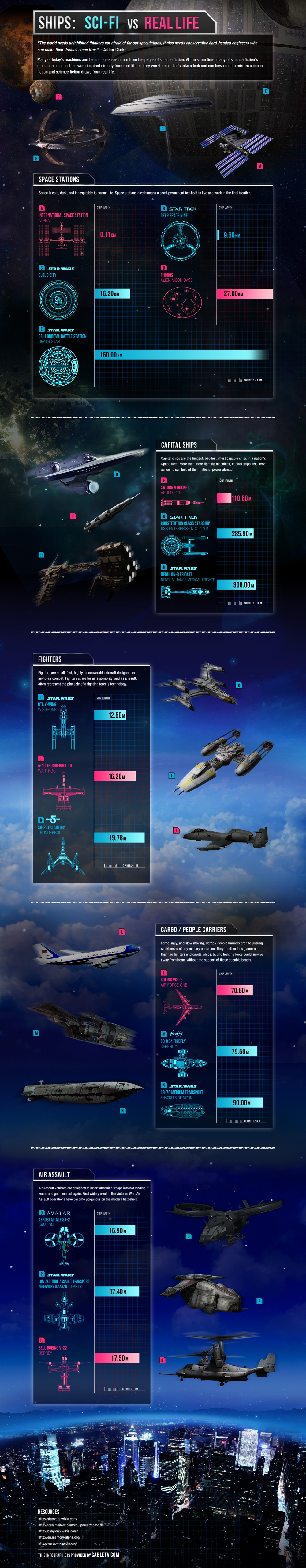 Sci-Fi Ships Vs Real Life Objects infographic
