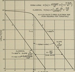 "Image from page 444 of ""The Bell System technical journal"" (1922)"