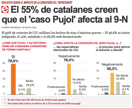 14i06 7 55 % catalanes creen caso Pujol afecta al 9 N
