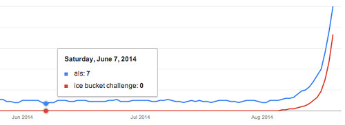 ALS Google Trends