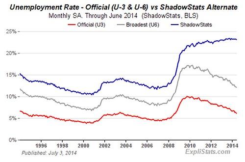 Alternate_Unemployment_Charts