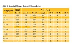 Table 3. South Wall Moisture Content (%) During Drying