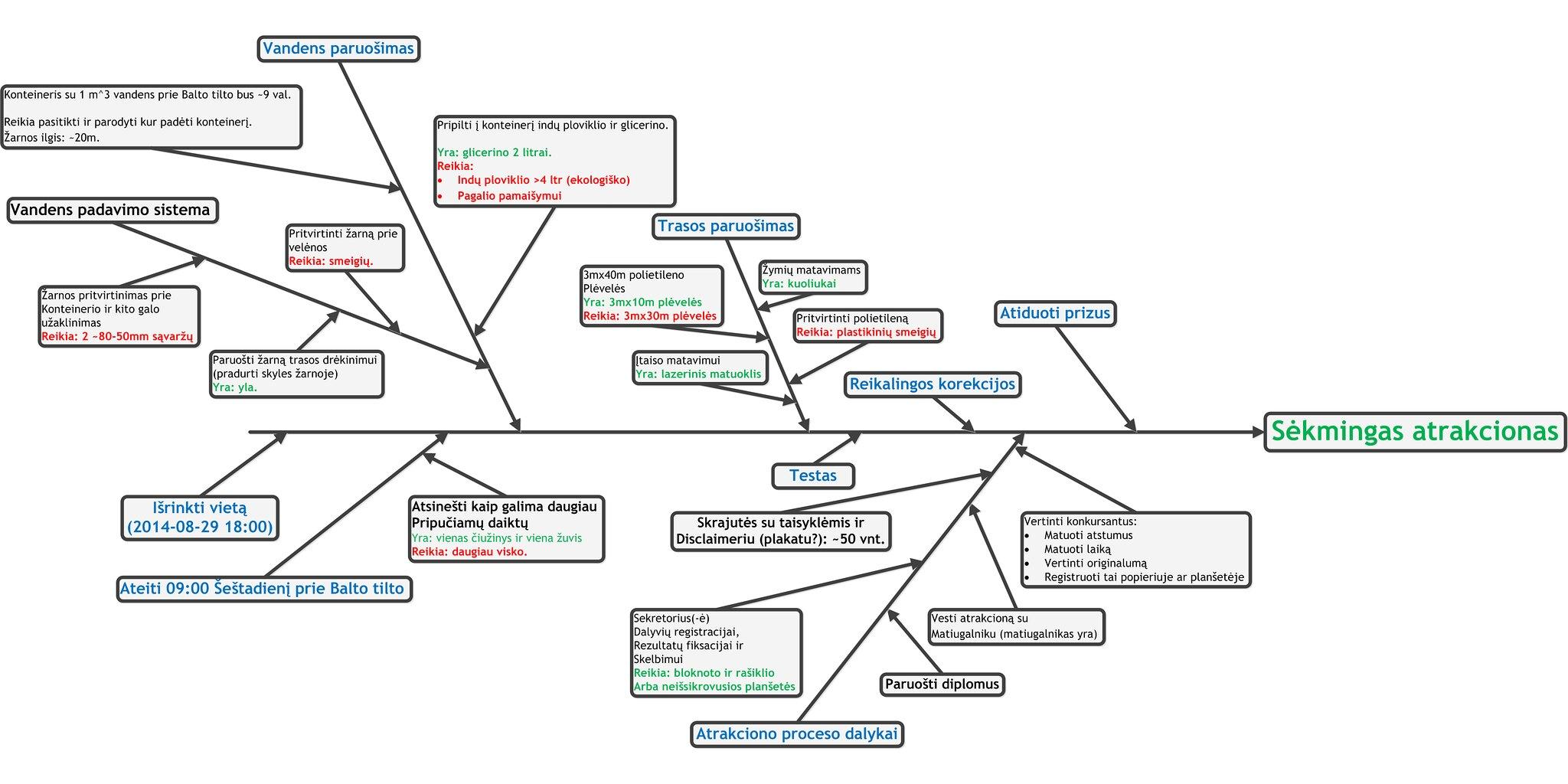 Slydimo plėvele atrakciono įvykimo diagrama.