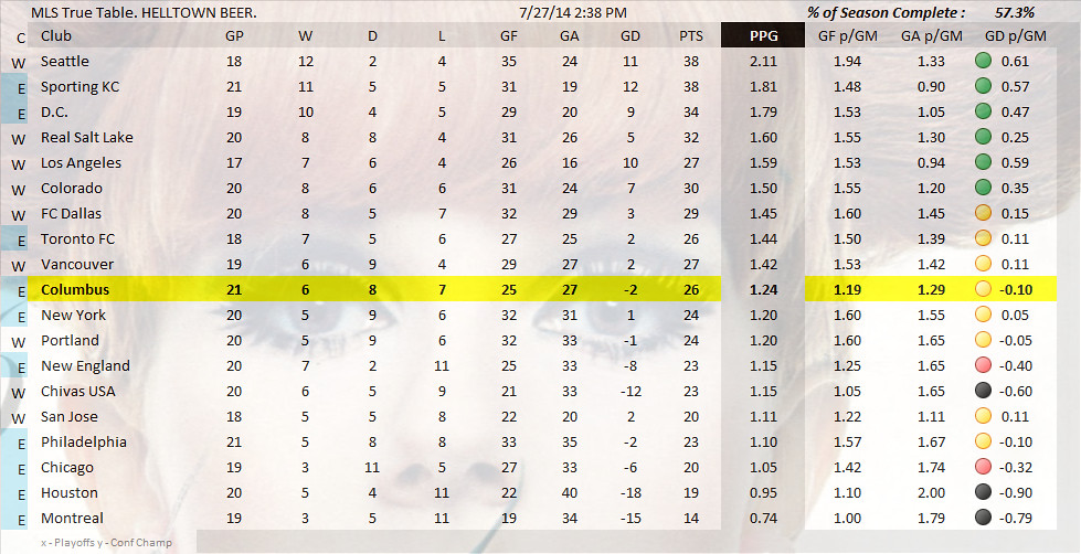 MLS TRUE TABLE