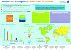 IFPMA Infographic-Biotherapeutic Medicines-Putting Patients First - Spanish