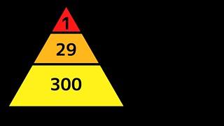 960px-ハインリッヒの法則.svg[1]