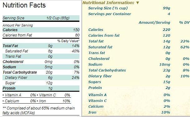 Nutritional Comparison