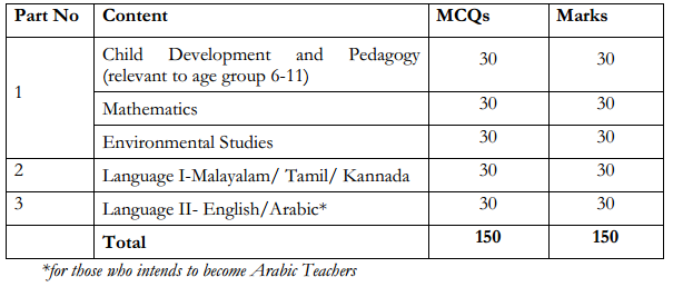 KTET 2018 Kerala Teacher Eligibility Test