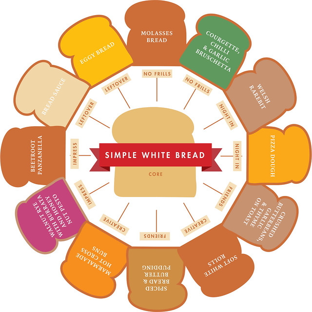 The Recipe Wheel Bread