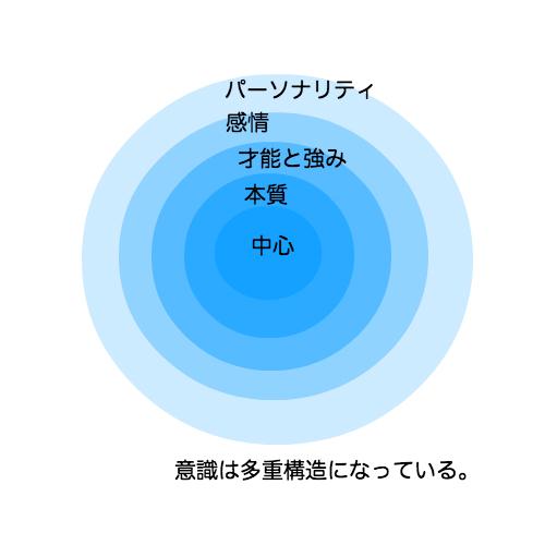 意識の多重構造マップ
