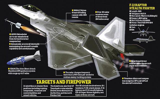F-22 RAPTOR STEALTH FIGHTER - Chiến đấu cơ tàng hình F-22 Raptor