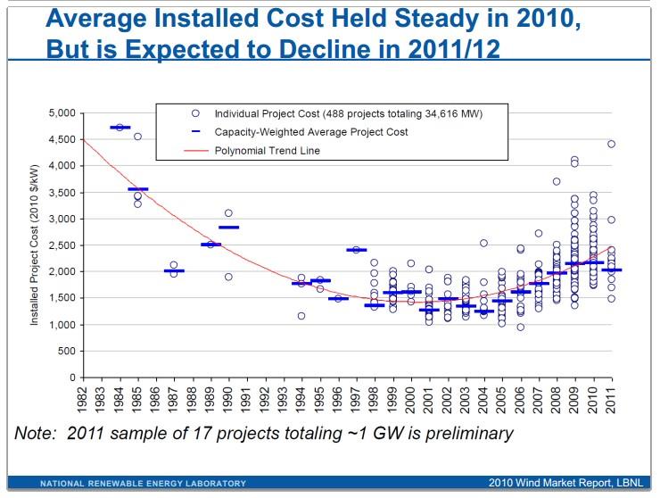NREL wind cost
