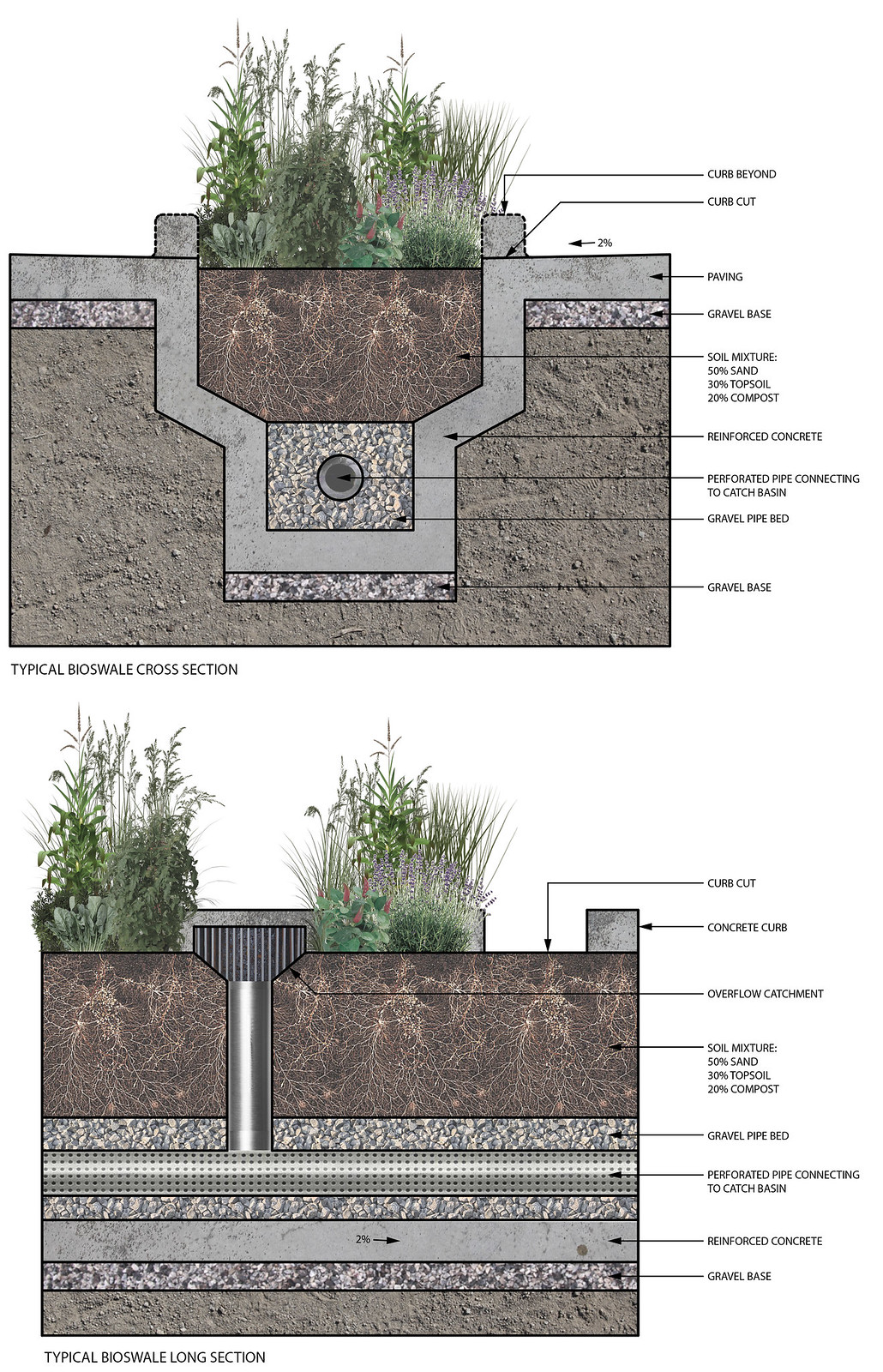 Integrated Urban Bioswale Components | Economies of Swale