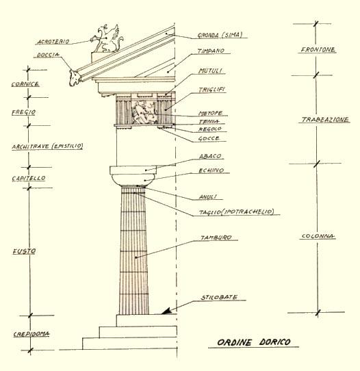 O come ordine the perfect house blog for Colonne esterne di stile dell artigiano