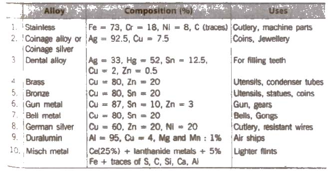 Cbse class 12 chemistry notes the d and f block elements cbse class 11 chemistry notes the d and f block elements urtaz Choice Image