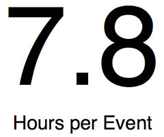 Hours per event